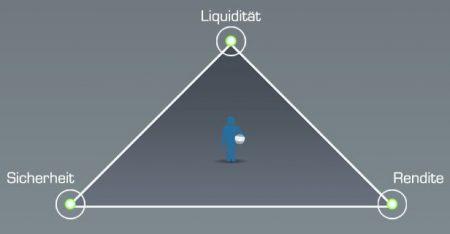 Magisches Dreieck
