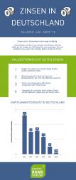 Infografik über die Vermehrung von Geld